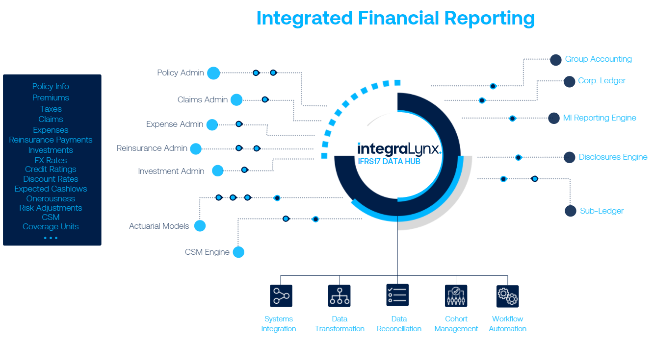 IFRS17-DataHub-ProcessFlow