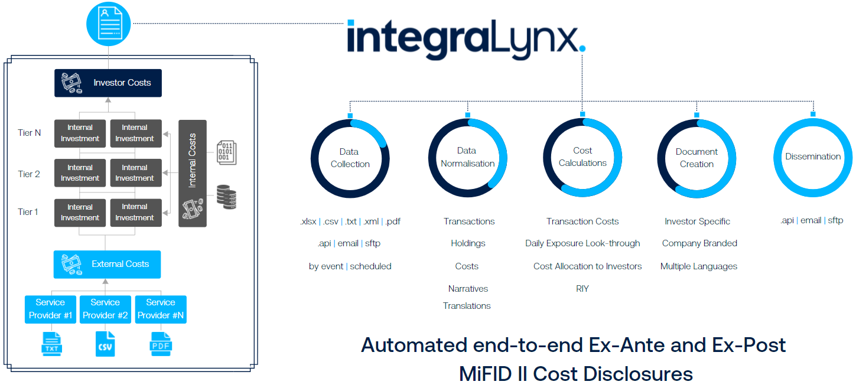IntegraLynx-MifID-II-ProcessFlow